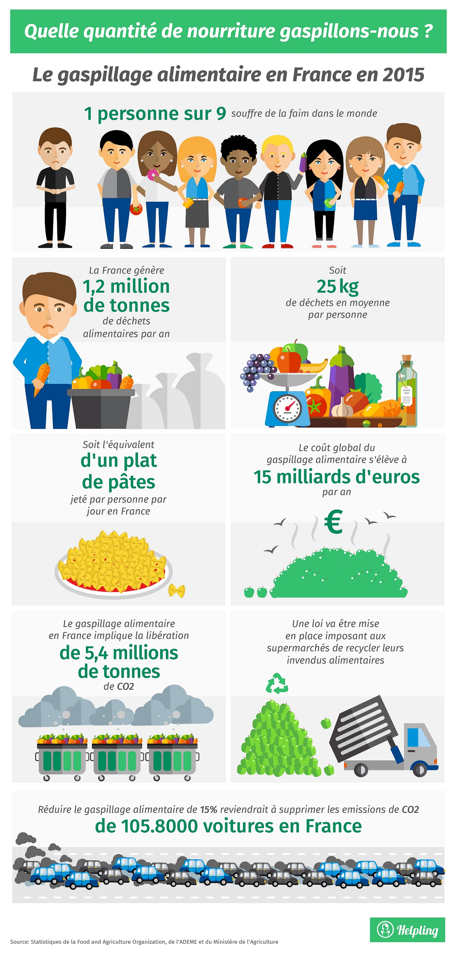 Le gaspillage alimentaire en France